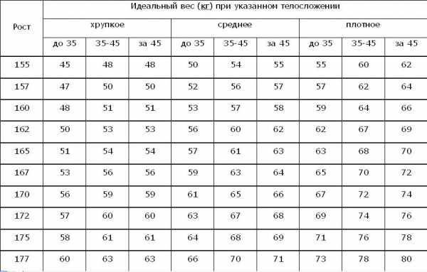 Таблица идеальных пропорций для женщин работа в лнр для девушек