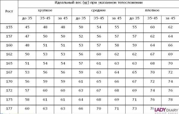 Идеальные параметры при росте 160 работа девушке в мчс